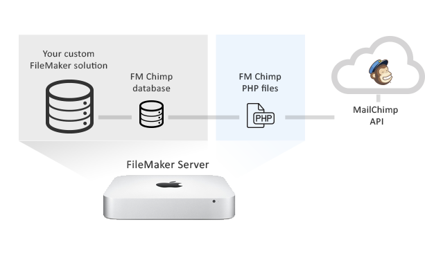 FileMaker MailChimp connector